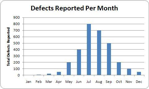 Defect Reports Are Your Best Friend Defect Report Chart