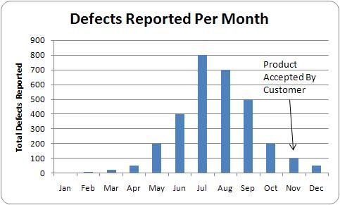 Defect Arrival Chart Trend Falling