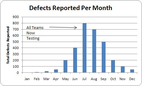 Defect Arrival Chart Trend Peaking