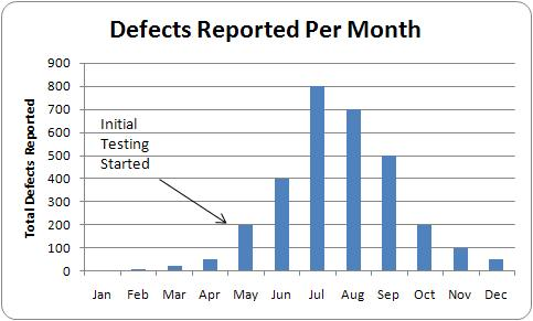 Defect Arrival Chart Rising Trend