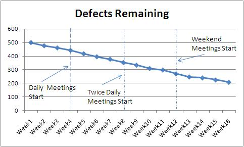 Software defects remaining to be fixed - trend does not change when the meetings are started