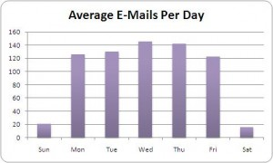 Average E-Mails Per Project Management Tool Day